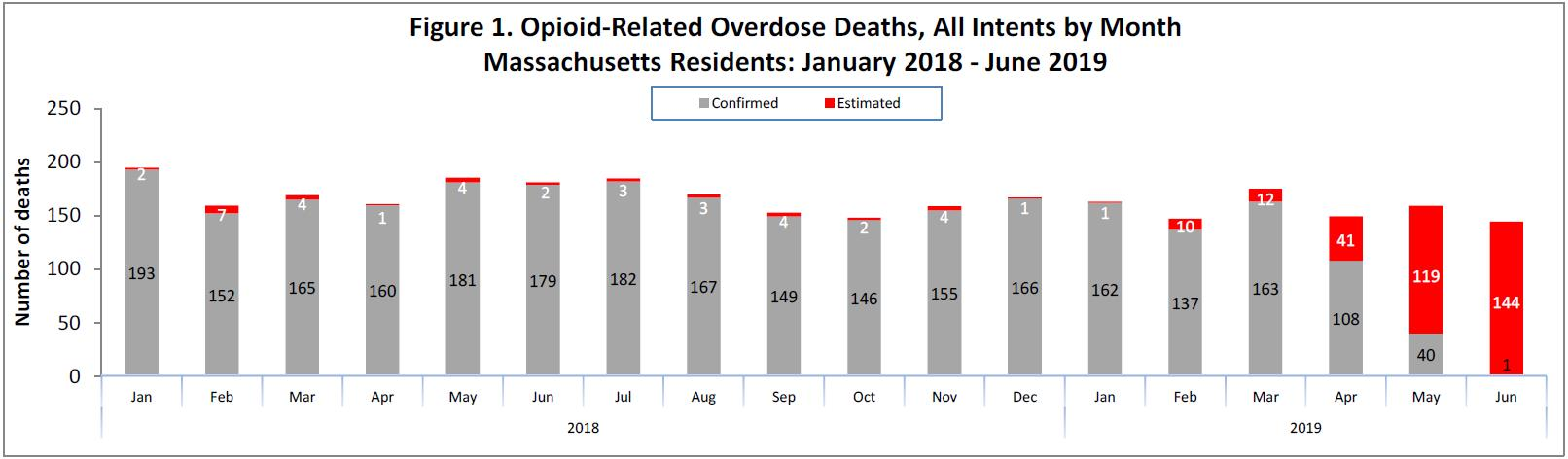 MA Opioid Death 1-2018 to 6-2019