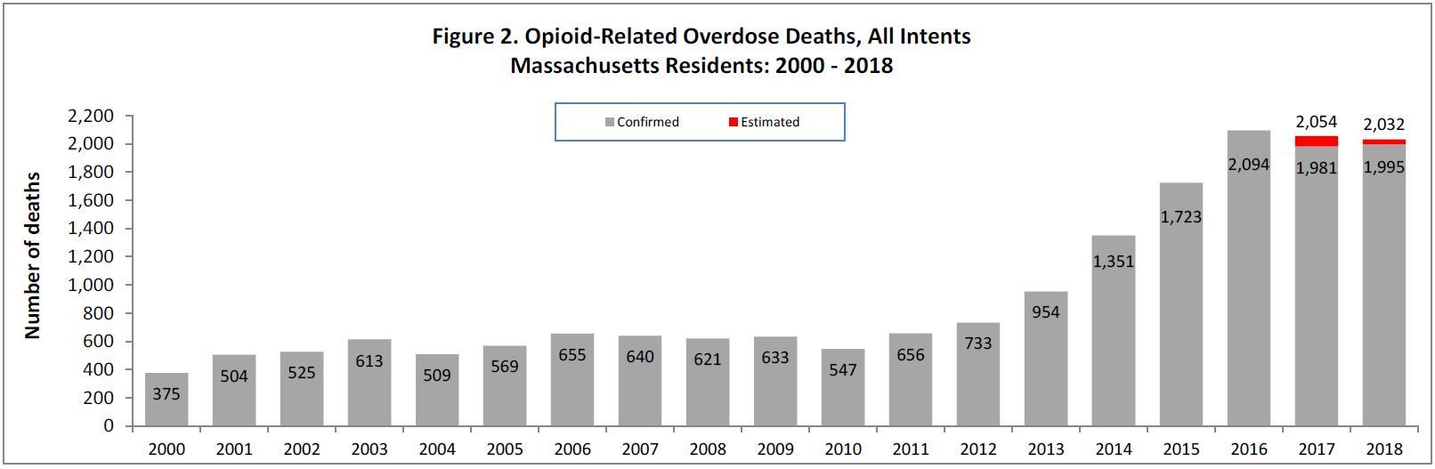 MA Opioid Death 2000-2018