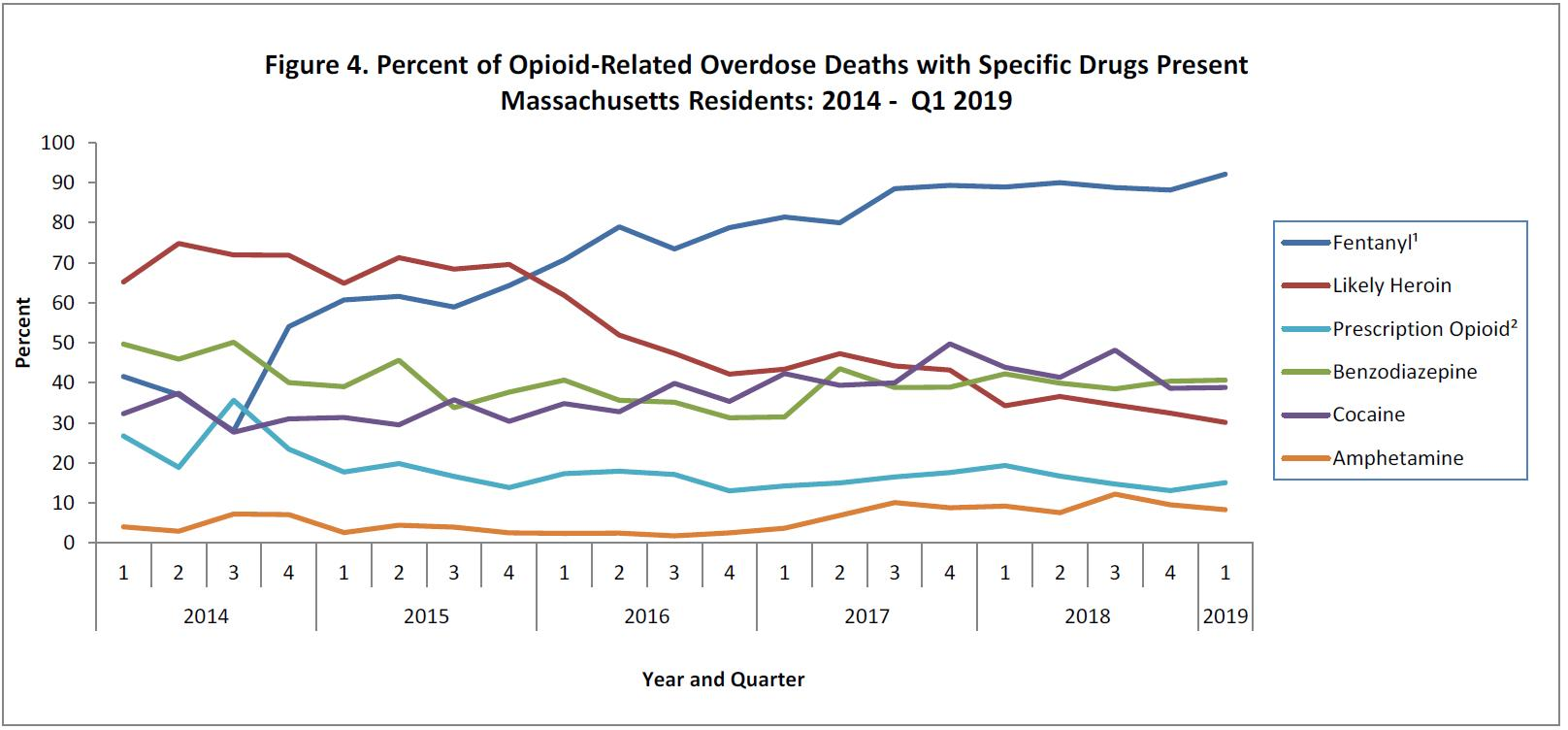 MA Opioid Death Specific Drugs 2014-2019.1